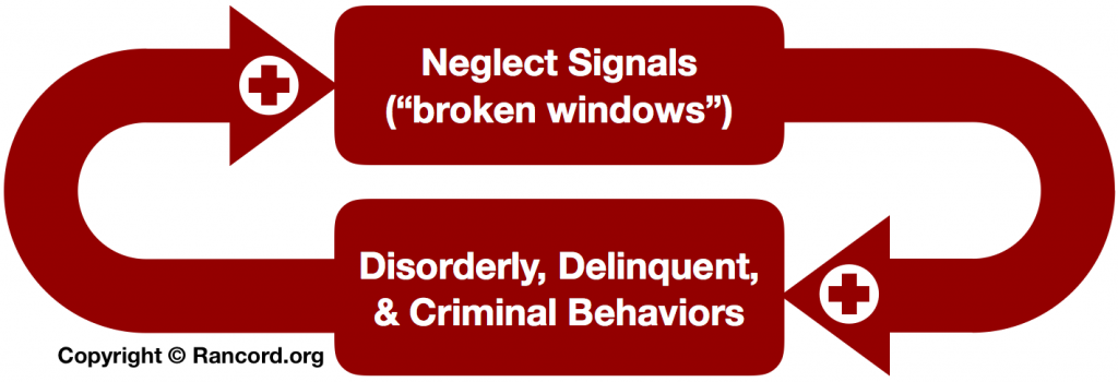 Broken Windows theory, feedback loop diagram, neglect signals, human behavior administration social control, delinquency, disorder, crime