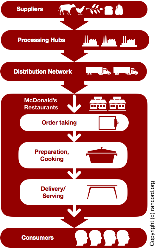 McDonald's value chain analysis, restaurant industry value system, VRIO analysis model, VRIN analysis framework, resource-based view