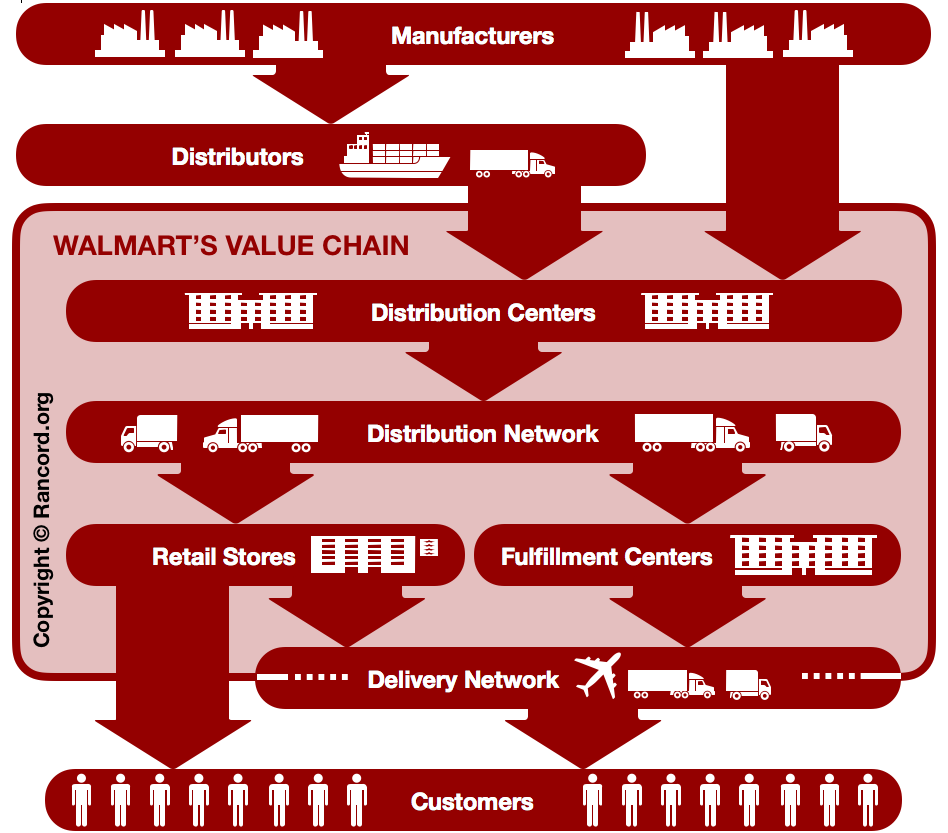 Walmart value chain analysis, retail industry value system, VRIN VRIO analysis, competitive advantage, supply chain management
