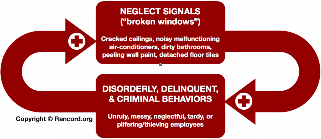 Broken Windows policing feedback loop diagram, enterprise management social control human resources, employee, customers, stakeholders behaviors
