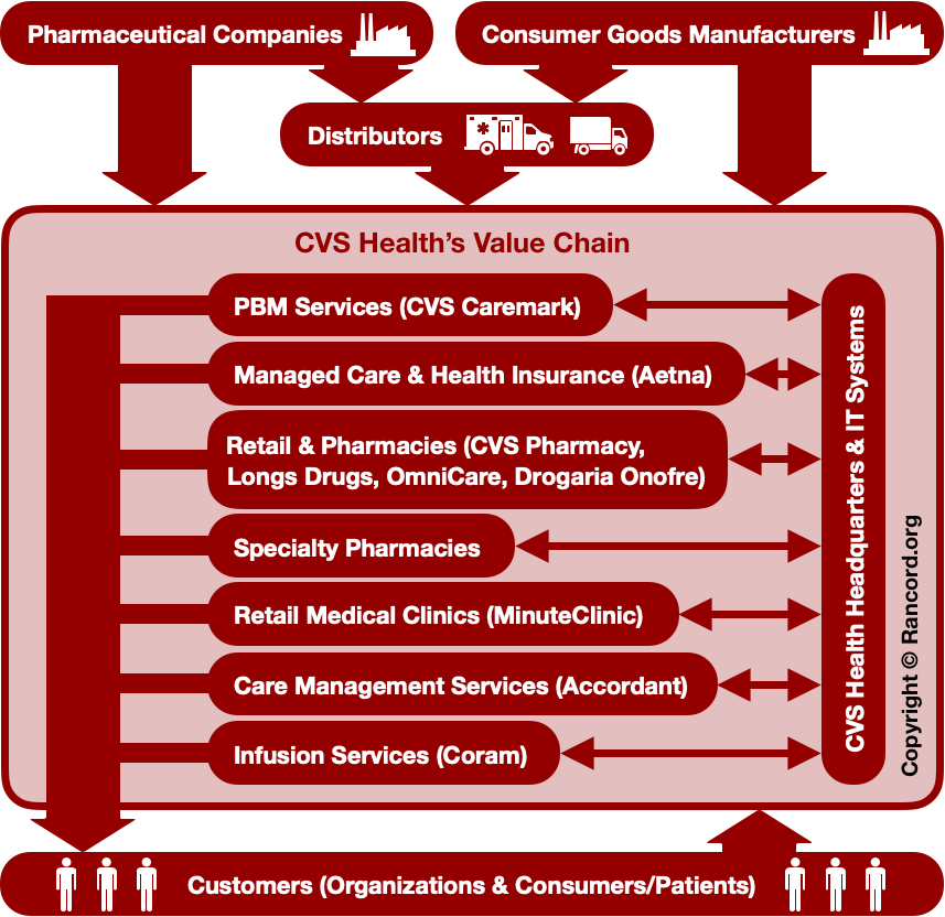 CVS Value Chain Analysis, VRIO VRIN Framework, Value Proposition, RBV, resources, capabilities, retail pharmacy healthcare strategy