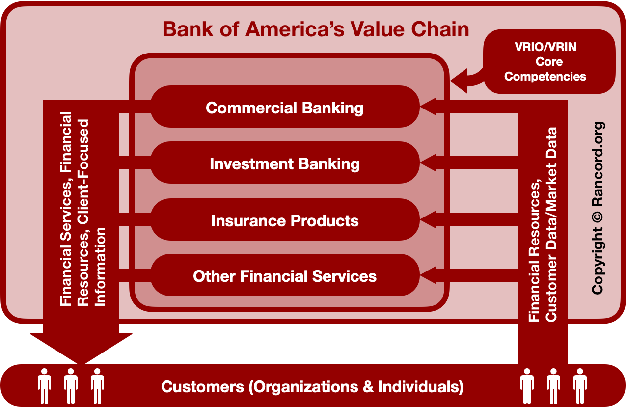 Bank of America Value Chain Analysis, Supply Chain Analysis, VRIO/VRIN framework core competencies, RBV competitive advantages