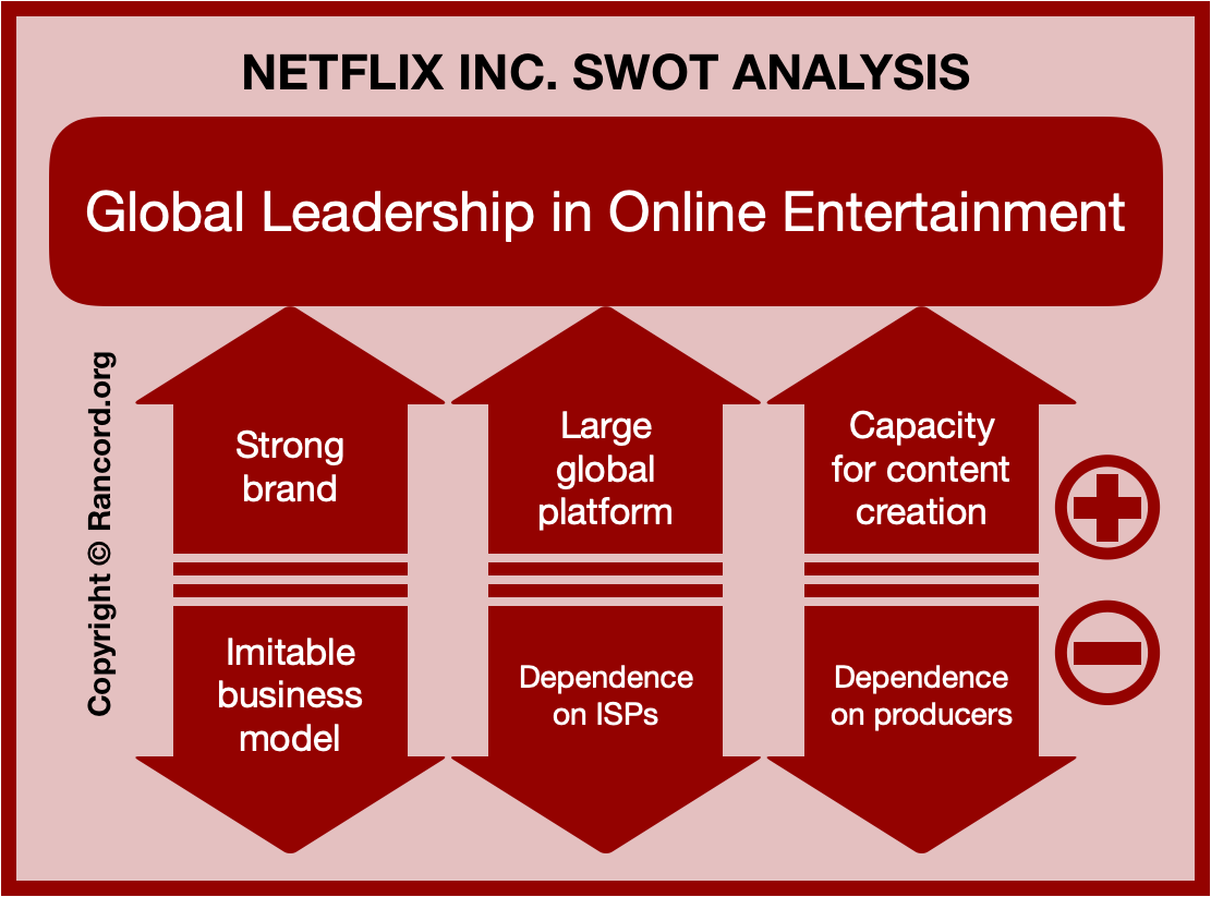 Netflix SWOT framework diagram, strengths, weaknesses, opportunities, threats analysis, movie streaming business strategic management goals illustration