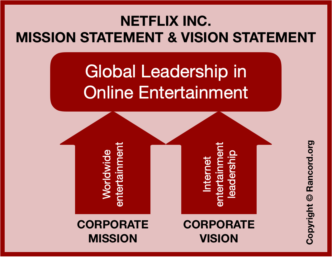 Netflix corporate mission and corporate vision online entertainment media streaming business goal in global industry diagram