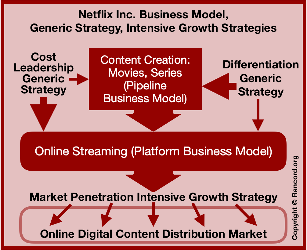 Netflix business model, generic competitive strategy, Porter's, intensive growth strategies, Ansoff, revenue model, online business case