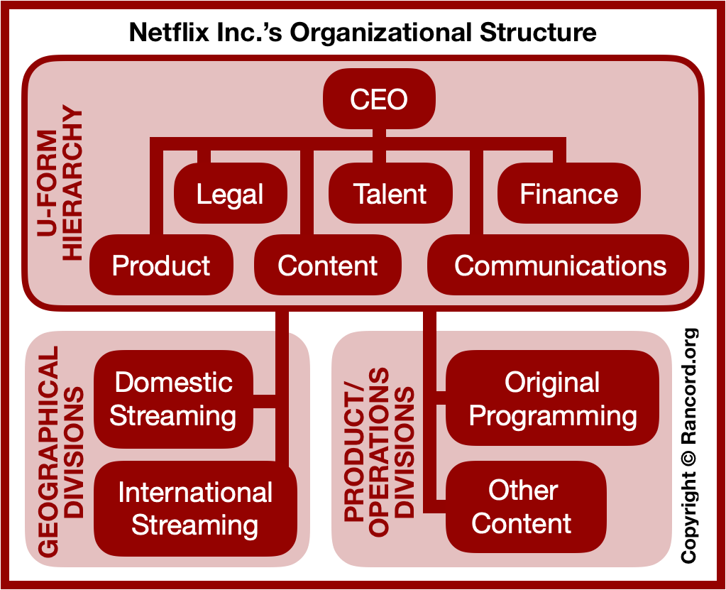 Netflix organizational chart, corporate structure analysis, online entertainment business organizational design and organizational structure case study