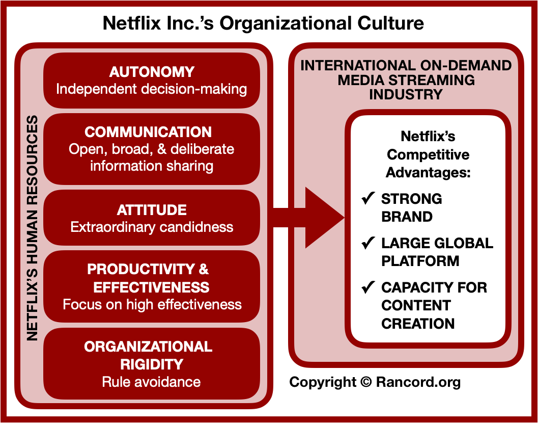 Netflix organizational culture traits, media streaming business corporate culture human resource strategic management case study analysis