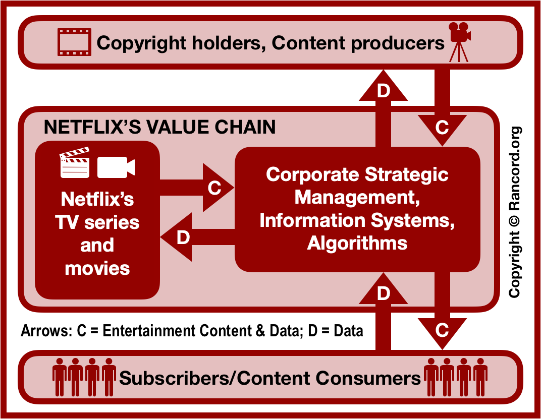 Netflix value chain analysis and supply chain analysis, VRIO VRIN core competencies and capabilities, on-demand streaming