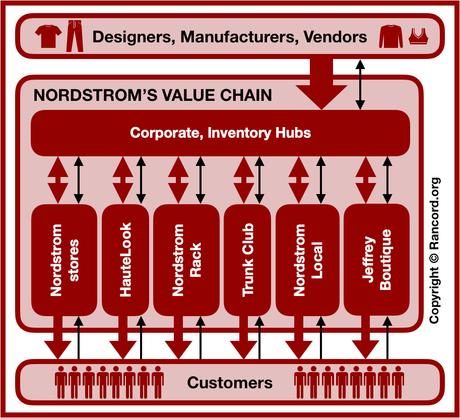 Nordstrom value chain analysis and supply chain analysis diagram, VRIO VRIN core competencies, resources, capabilities, retail